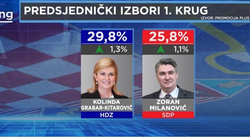 Kolinda Grabar-Kitarović povećala prednost