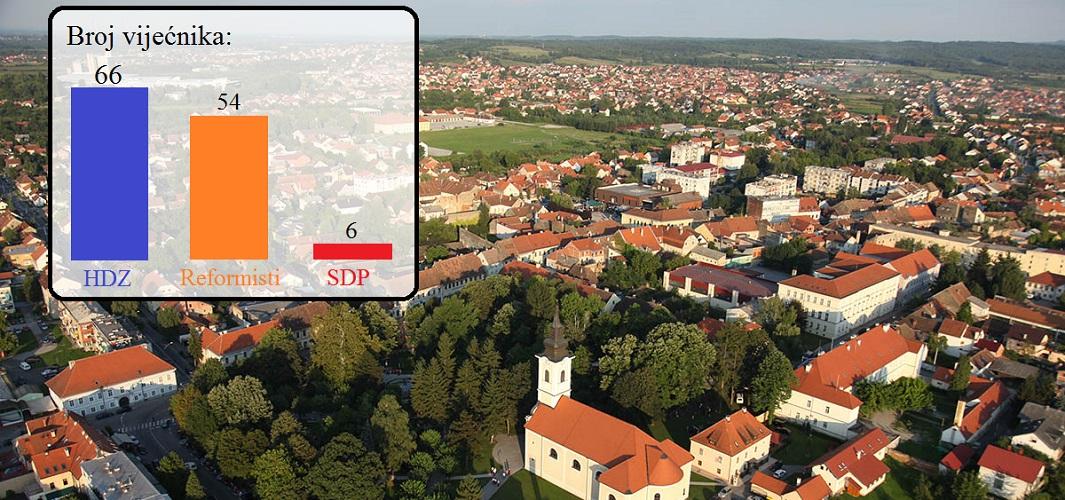 HDZ-u 66 vijećničkih mandata u Petrinji